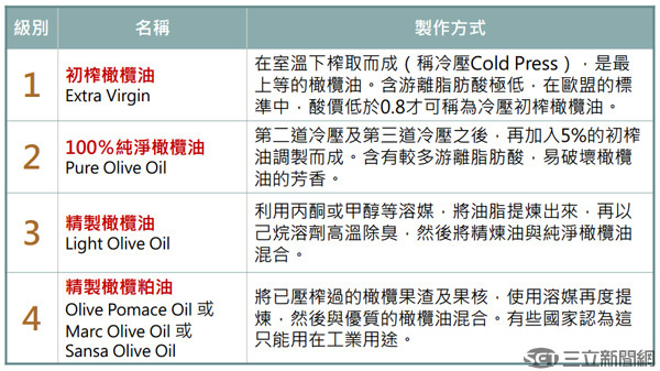 橄欖油分級表s.jpg